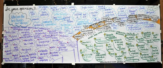 Brainstorm Captured by Graphic Recorder